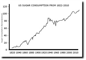 US Sugar Consumption 1822-2010